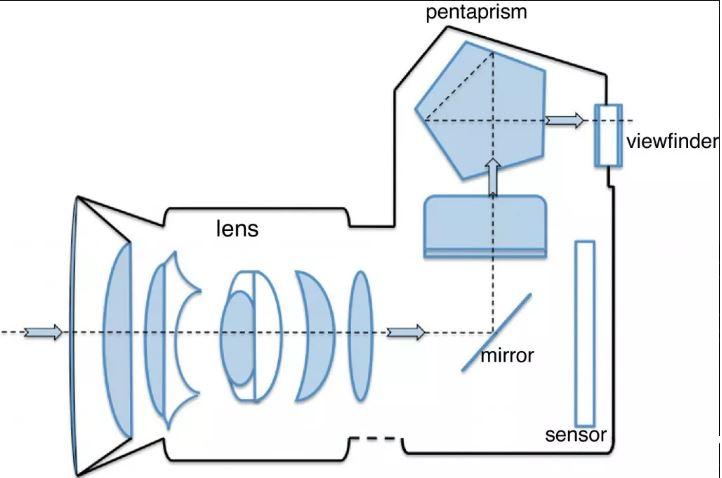 دوربین DSLR چیست